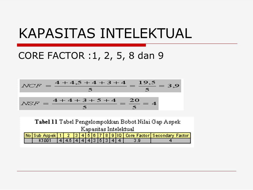 KAPASITAS INTELEKTUAL CORE FACTOR :1, 2, 5, 8 dan 9