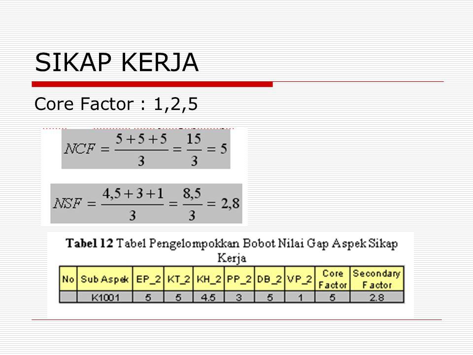 SIKAP KERJA Core Factor : 1,2,5