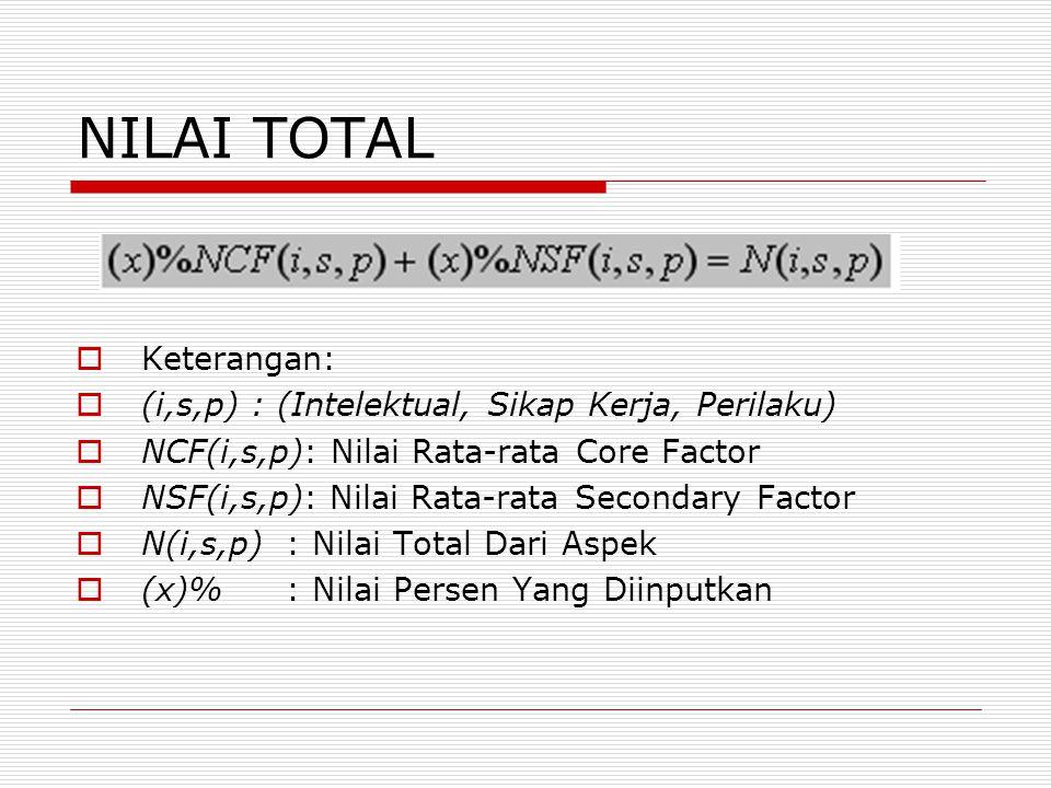 NILAI TOTAL  Keterangan:  (i,s,p) : (Intelektual, Sikap Kerja, Perilaku)  NCF(i,s,p): Nilai Rata-rata Core Factor  NSF(i,s,p): Nilai Rata-rata Sec