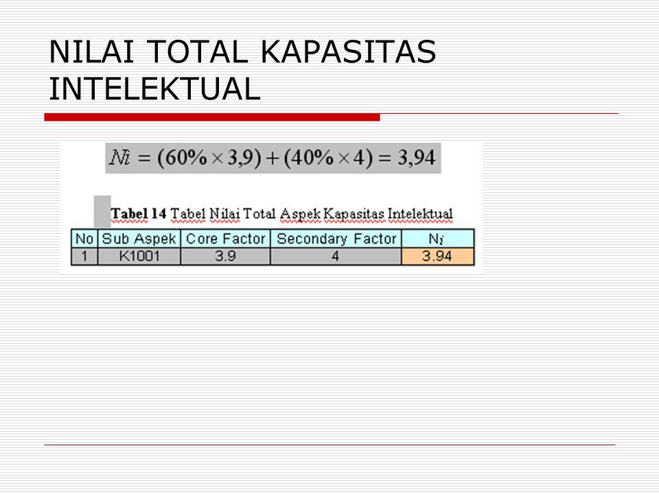 NILAI TOTAL KAPASITAS INTELEKTUAL