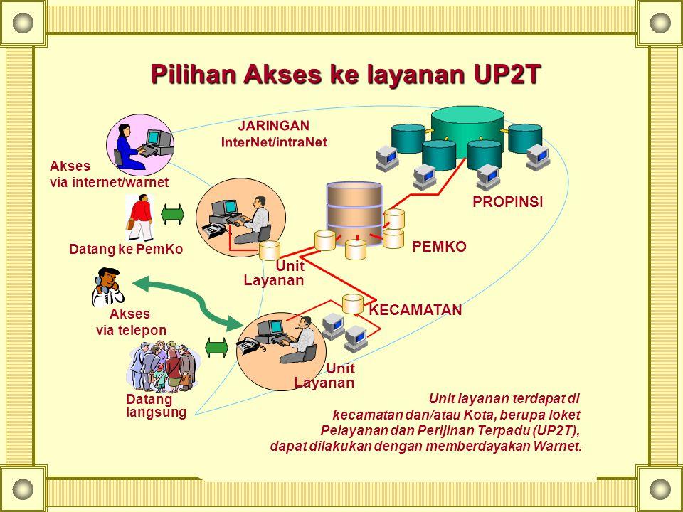 JARINGAN InterNet/intraNet PEMKO PROPINSI Akses via internet/warnet KECAMATAN Unit layanan terdapat di kecamatan dan/atau Kota, berupa loket Pelayanan dan Perijinan Terpadu (UP2T), dapat dilakukan dengan memberdayakan Warnet.