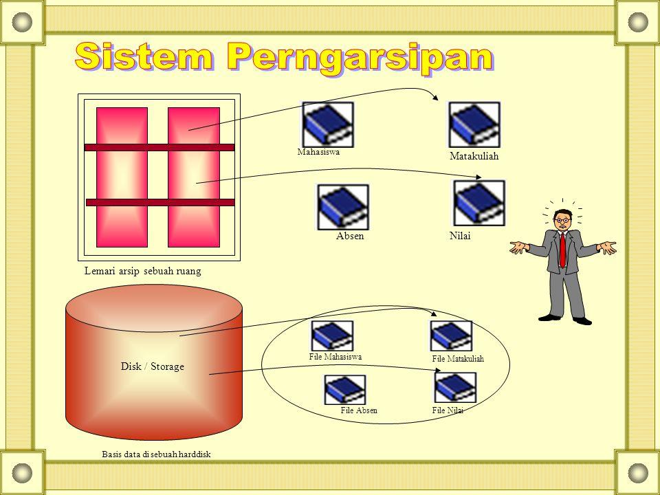 Disk / Storage File Mahasiswa File Matakuliah File AbsenFile Nilai Basis data di sebuah harddisk Mahasiswa Matakuliah AbsenNilai Lemari arsip sebuah r