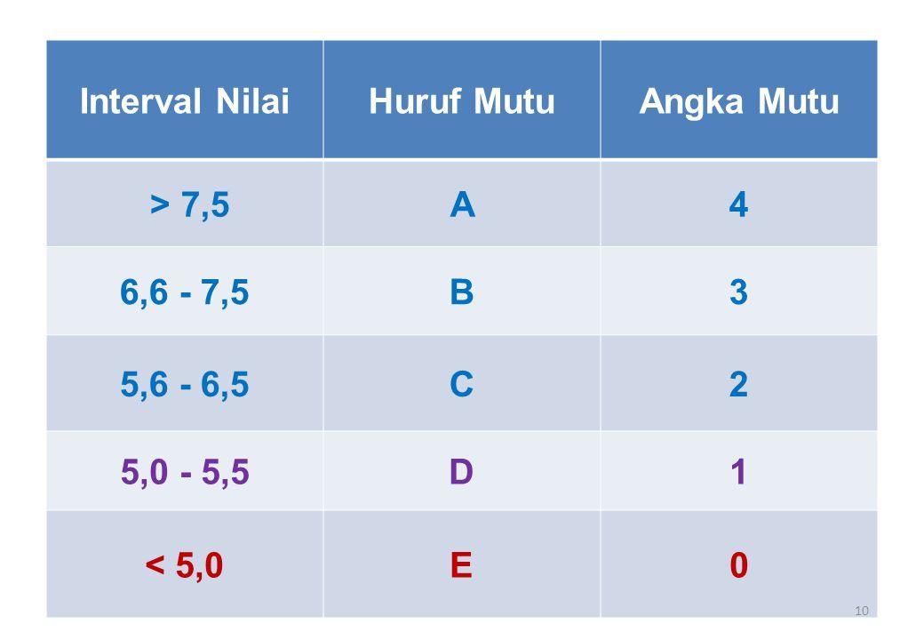 Interval NilaiHuruf MutuAngka Mutu > 7,5A4 6,6 - 7,5B3 5,6 - 6,5C2 5,0 - 5,5D1 < 5,0E0 10