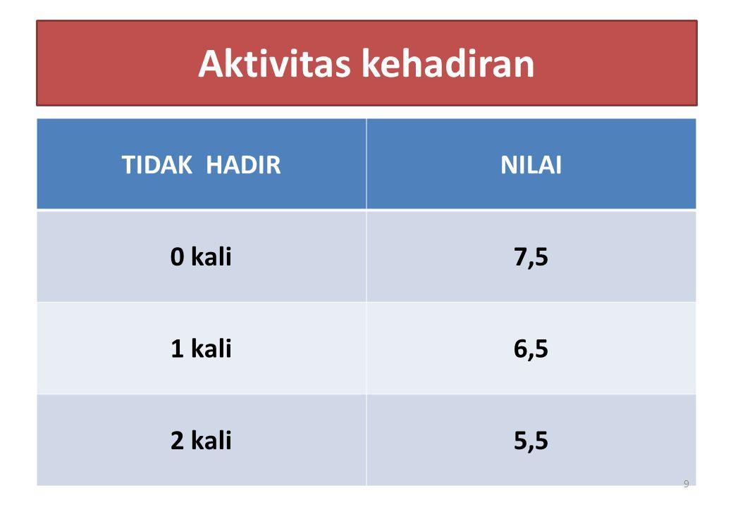 Aktivitas kehadiran TIDAK HADIRNILAI 0 kali7,5 1 kali6,5 2 kali5,5 9