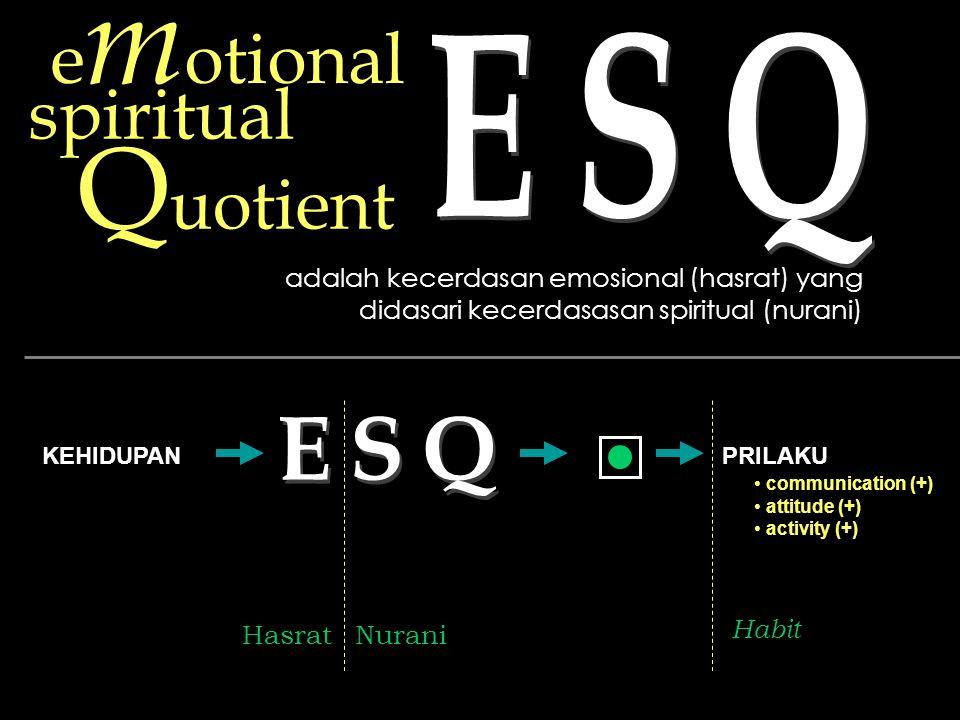 e m otional spiritual Q uotient adalah kecerdasan emosional (hasrat) yang didasari kecerdasasan spiritual (nurani) KEHIDUPANPRILAKU communication (+) attitude (+) activity (+) HasratNurani Habit