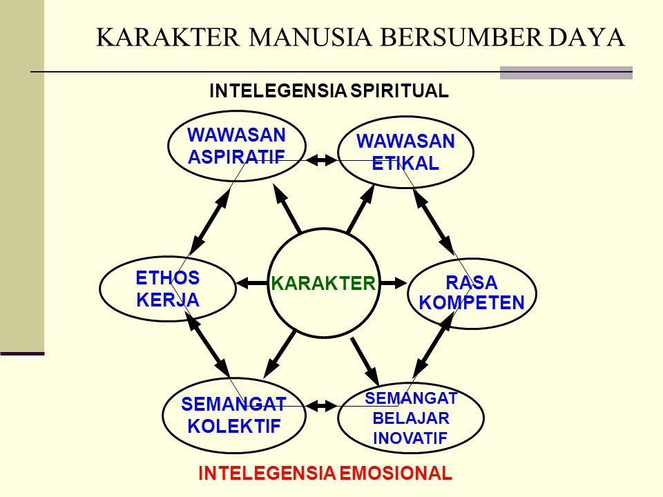 KARAKTER MANUSIA BERSUMBER DAYA ETHOS KERJA WAWASAN ASPIRATIF SEMANGAT KOLEKTIF KARAKTER SEMANGAT BELAJAR INOVATIF WAWASAN ETIKAL RASA KOMPETEN INTELEGENSIA EMOSIONAL INTELEGENSIA SPIRITUAL