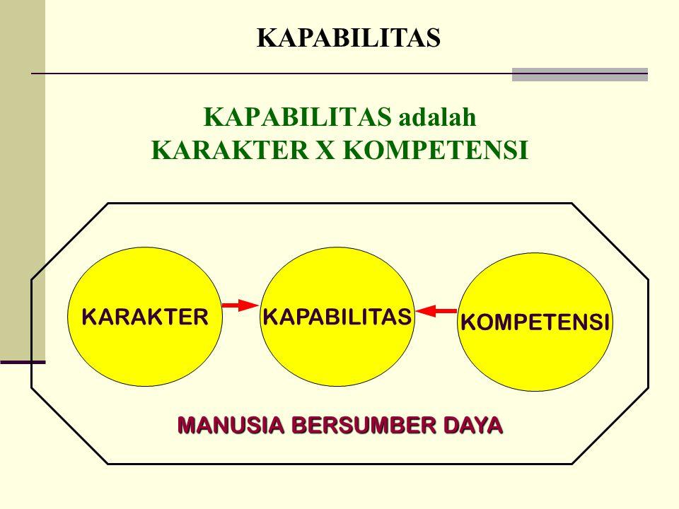 KAPABILITAS adalah KARAKTER X KOMPETENSI KARAKTERKAPABILITAS KOMPETENSI MANUSIA BERSUMBER DAYA KAPABILITAS