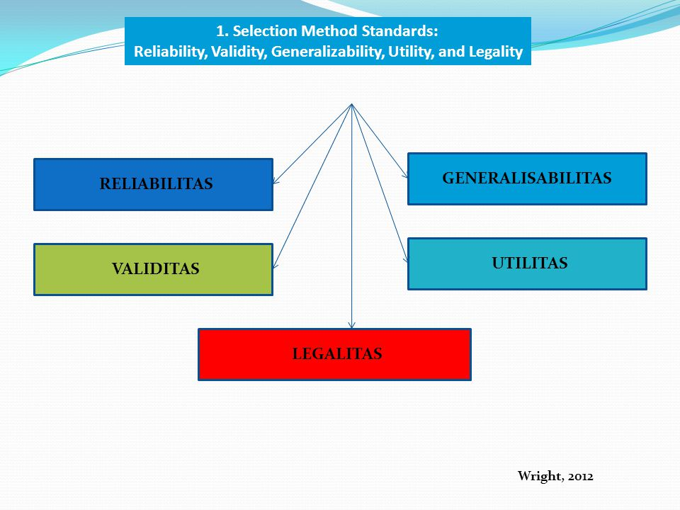 RELIABILITAS VALIDITAS GENERALISABILITAS UTILITAS LEGALITAS Wright, 2012 1. Selection Method Standards: Reliability, Validity, Generalizability, Utili