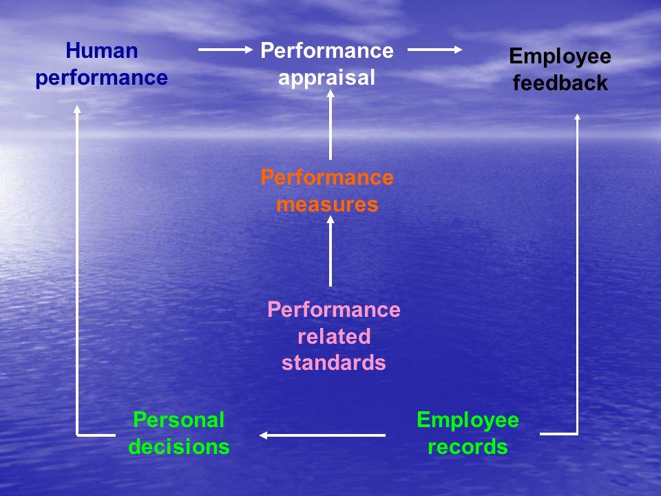 Manfaat Penilaian Prestasi Kerja 1.Perbaikan prestasi kerja 2.Pernyesuaian-penyesuaian kompensasi 3.Keputusan-keputusan penempatan 4.Kebutuhan-kebutuhan latihan dan pengembangan 5.Perencanaan dan pengembangan karir 6.Penyimpangan-penyimpangan proses staffing 7.Ketidak akuratan informasi 8.Kesalahan-kesalahan desain pekerjaan 9.Kesempatan kerja yang adil 10.Tantangan-tantangan eksternal