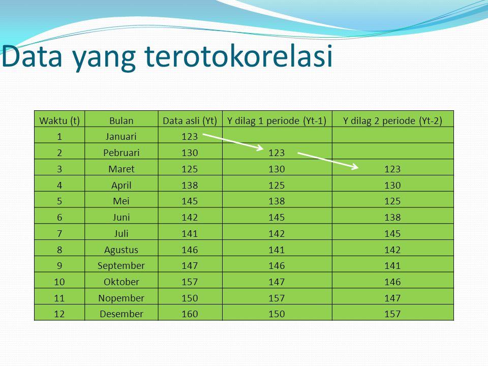 Data yang terotokorelasi Waktu (t)BulanData asli (Yt)Y dilag 1 periode (Yt-1)Y dilag 2 periode (Yt-2) 1Januari123 2Pebruari130123 3Maret125130123 4Apr