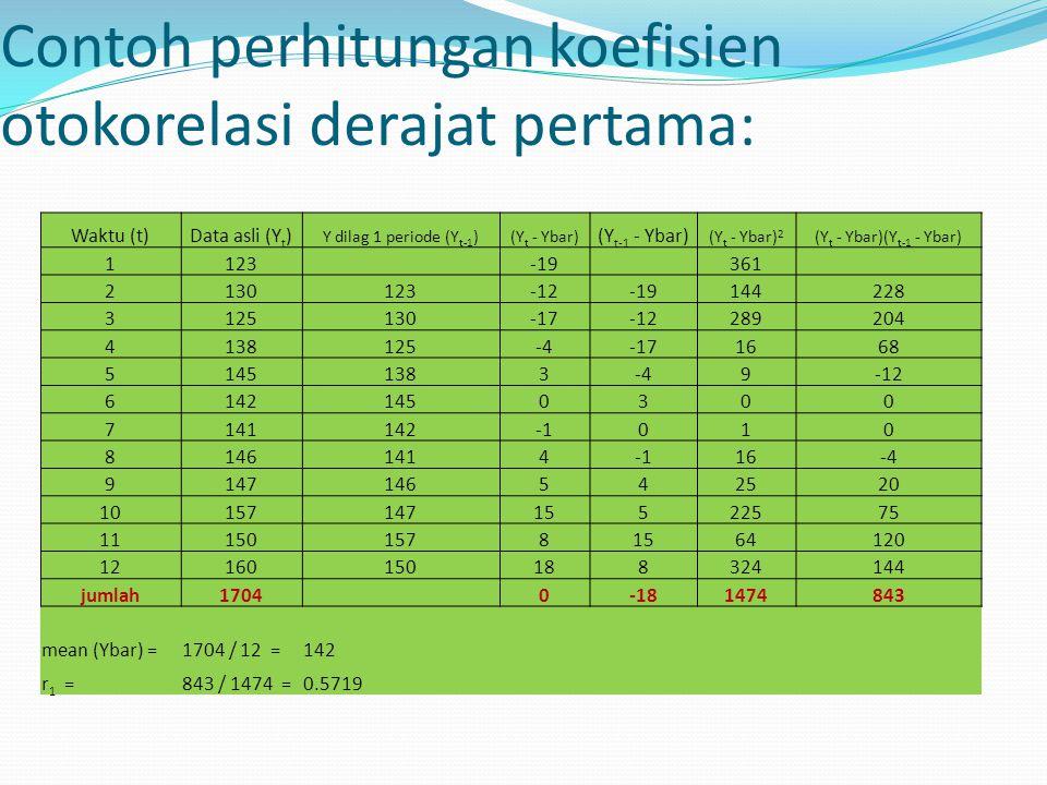 Contoh perhitungan koefisien otokorelasi derajat pertama: Waktu (t)Data asli (Y t ) Y dilag 1 periode (Y t-1 )(Y t - Ybar) (Y t-1 - Ybar) (Y t - Ybar)