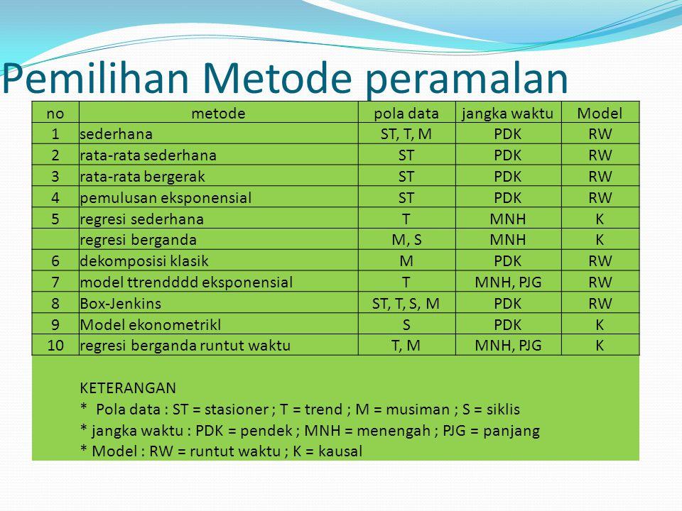Pemilihan Metode peramalan nometodepola datajangka waktuModel 1sederhanaST, T, MPDKRW 2rata-rata sederhanaSTPDKRW 3rata-rata bergerakSTPDKRW 4pemulusa