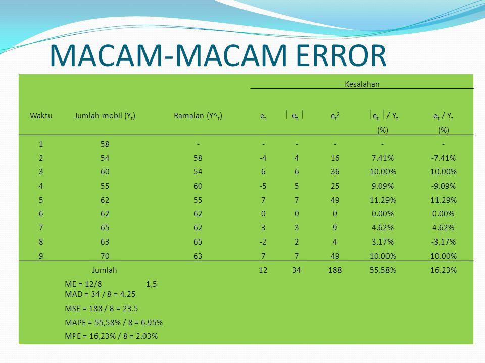 MACAM-MACAM ERROR Kesalahan WaktuJumlah mobil (Y t )Ramalan (Y^ t )etet  e t  et2et2  e t  / Y t e t / Y t (%) 158------ 25458-44167.41%-7.41% 36