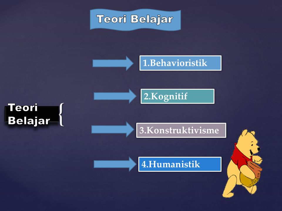 { 1.Behavioristik 4.Humanistik 3.Konstruktivisme 2.Kognitif