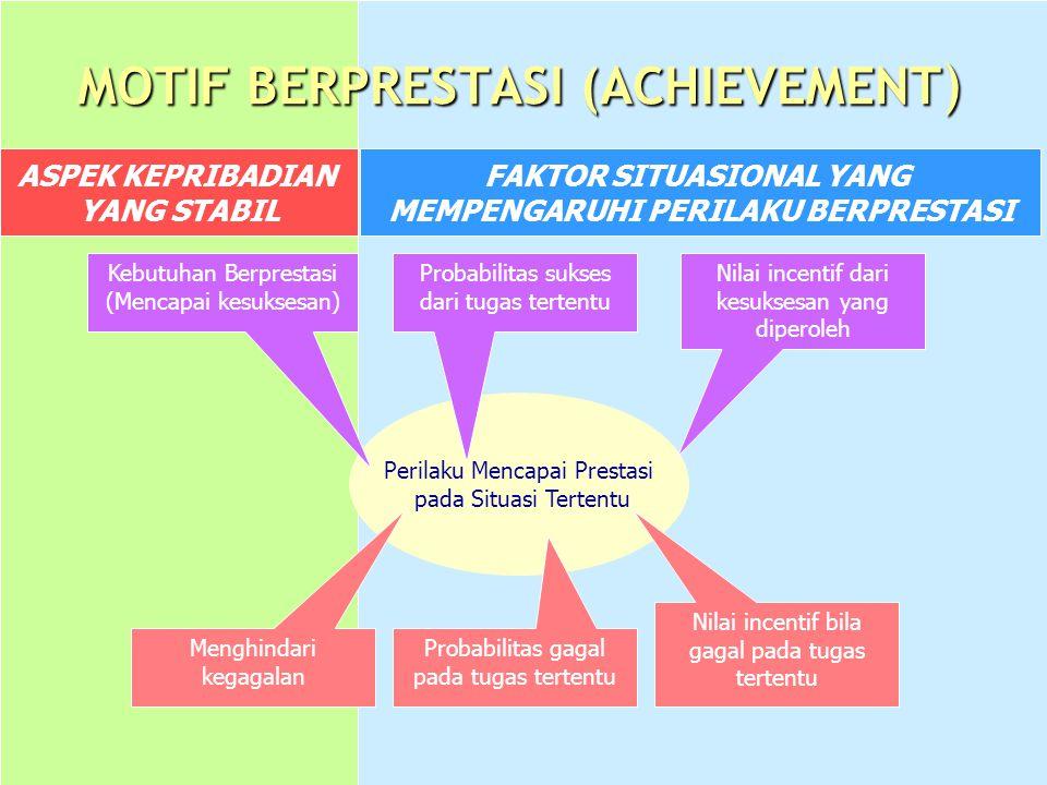 MOTIF BERPRESTASI (ACHIEVEMENT ) ASPEK KEPRIBADIAN YANG STABIL Perilaku Mencapai Prestasi pada Situasi Tertentu Nilai incentif dari kesuksesan yang diperoleh Probabilitas sukses dari tugas tertentu Menghindari kegagalan Kebutuhan Berprestasi (Mencapai kesuksesan) Probabilitas gagal pada tugas tertentu Nilai incentif bila gagal pada tugas tertentu FAKTOR SITUASIONAL YANG MEMPENGARUHI PERILAKU BERPRESTASI