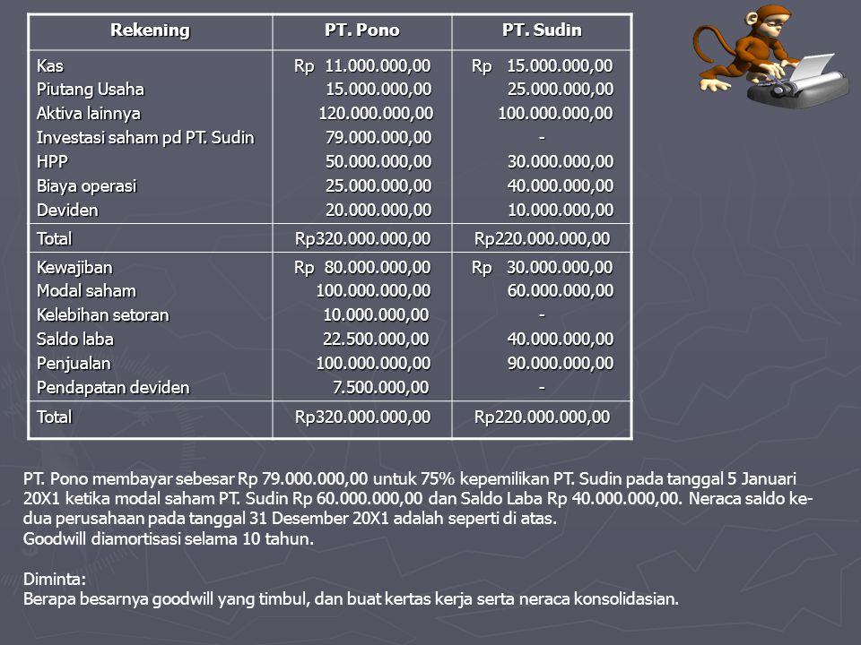 Rekening PT. Pono PT. Sudin Kas Piutang Usaha Aktiva lainnya Investasi saham pd PT. Sudin HPP Biaya operasi Deviden Rp 11.000.000,00 15.000.000,00 15.