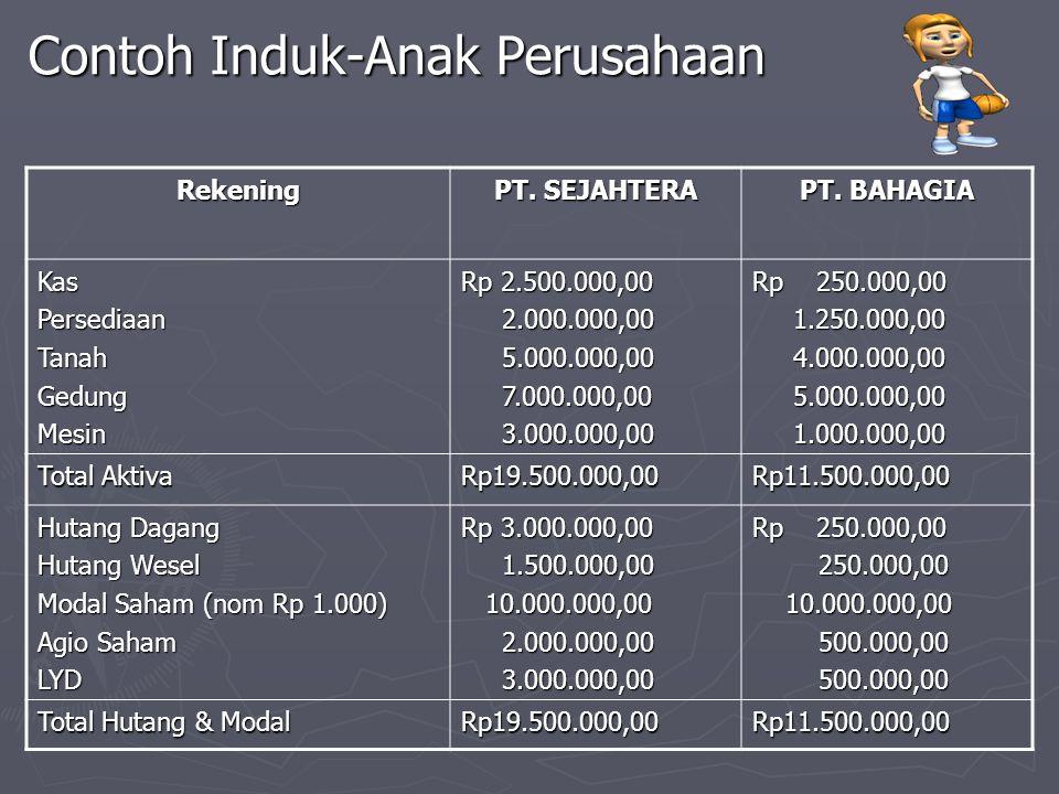 Contoh Induk-Anak Perusahaan Rekening PT. SEJAHTERA PT. BAHAGIA KasPersediaanTanahGedungMesin Rp 2.500.000,00 2.000.000,00 2.000.000,00 5.000.000,00 5