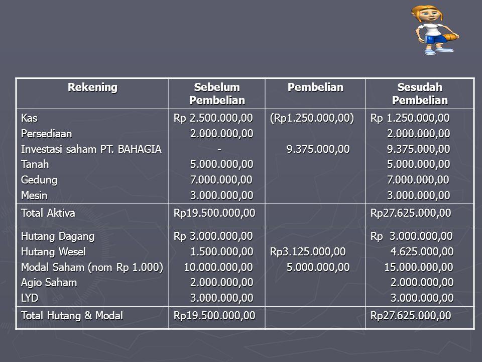 Rekening Sebelum Pembelian Pembelian Sesudah Pembelian KasPersediaan Investasi saham PT. BAHAGIA TanahGedungMesin Rp 2.500.000,00 2.000.000,00 2.000.0