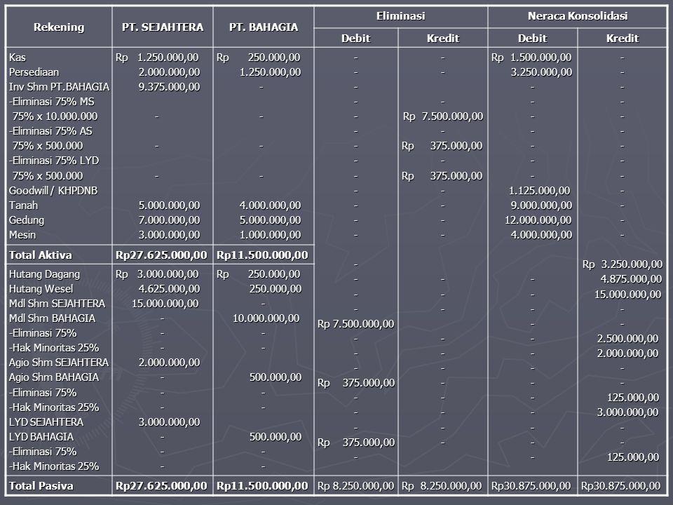 Rekening PT. SEJAHTERA PT. BAHAGIA Eliminasi Neraca Konsolidasi DebitKreditDebitKredit KasPersediaan Inv Shm PT.BAHAGIA -Eliminasi 75% MS 75% x 10.000