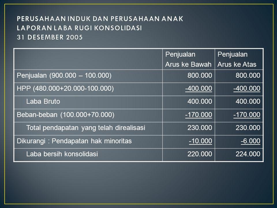 Penjualan Arus ke Bawah Penjualan Arus ke Atas Penjualan (900.000 – 100.000)800.000 HPP (480.000+20.000-100.000)-400.000 Laba Bruto400.000 Beban-beban