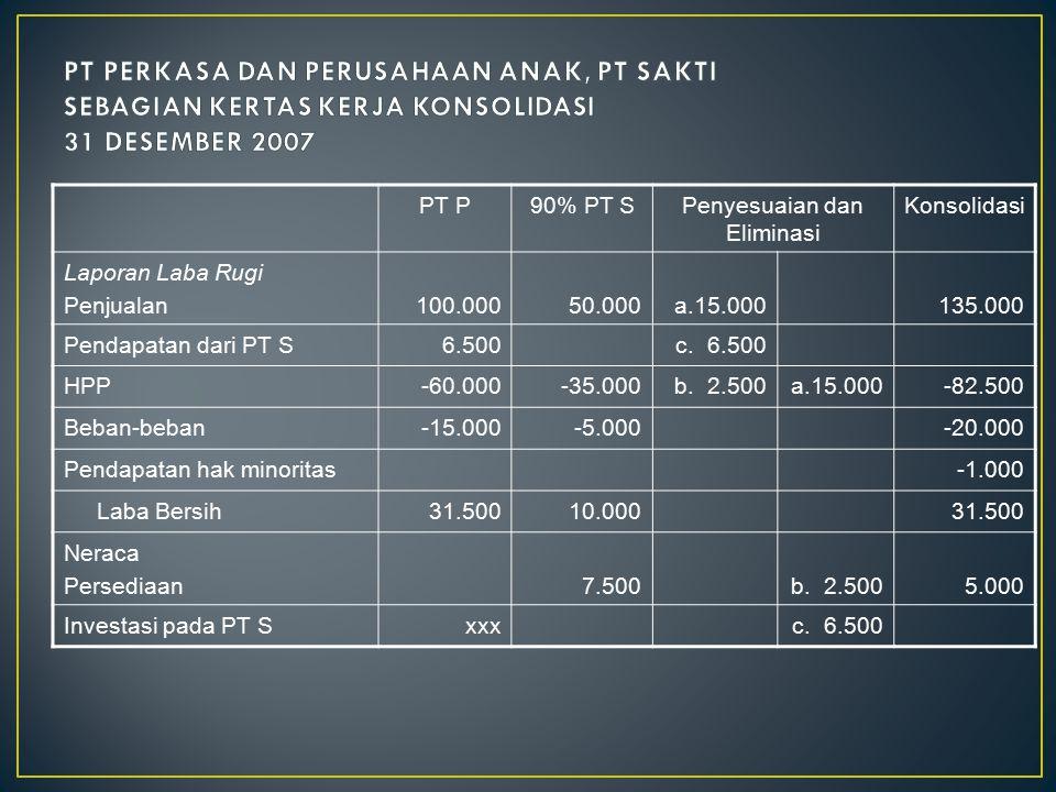 PT P90% PT SPenyesuaian dan Eliminasi Konsolidasi Laporan Laba Rugi Penjualan100.00050.000a.15.000135.000 Pendapatan dari PT S6.500c. 6.500 HPP-60.000
