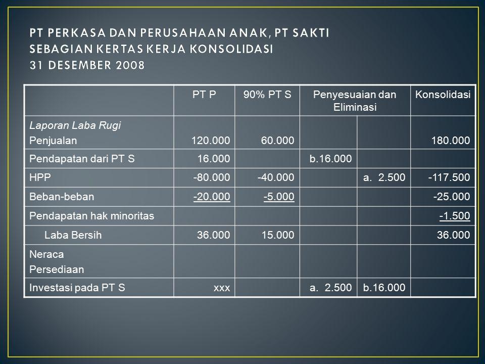 PT P90% PT SPenyesuaian dan Eliminasi Konsolidasi Laporan Laba Rugi Penjualan120.00060.000180.000 Pendapatan dari PT S16.000b.16.000 HPP-80.000-40.000