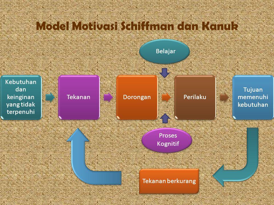 Model Motivasi Schiffman dan Kanuk Kebutuhan dan keinginan yang tidak terpenuhi TekananDoronganPerilaku Tujuan memenuhi kebutuhan Belajar Proses Kogni