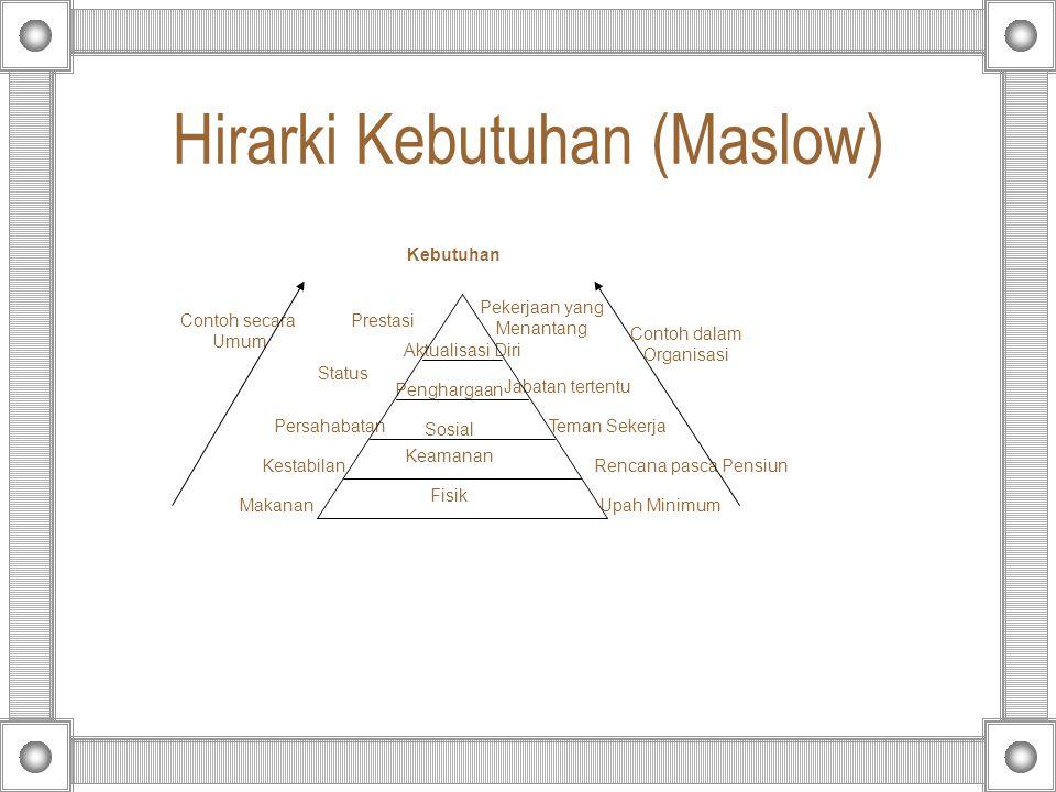 Hirarki Kebutuhan (Maslow) Contoh dalam Organisasi Contoh secara Umum Upah Minimum Rencana pasca Pensiun Teman Sekerja Jabatan tertentu Pekerjaan yang