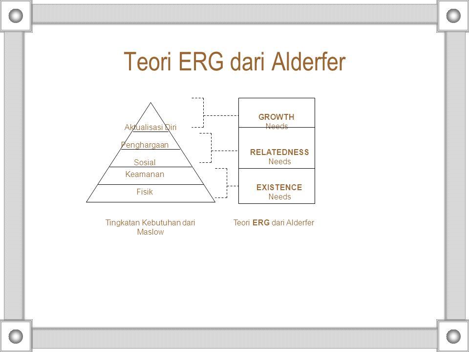 Teori ERG dari Alderfer Fisik Sosial Penghargaan Aktualisasi Diri Keamanan GROWTH Needs RELATEDNESS Needs EXISTENCE Needs Tingkatan Kebutuhan dari Mas