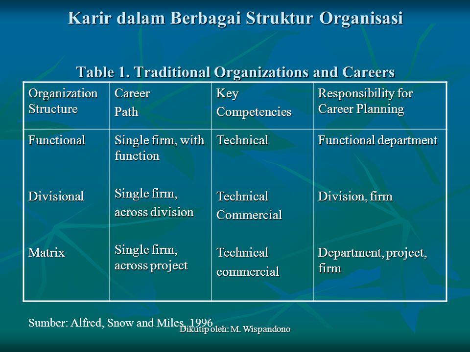 Dikutip oleh: M. Wispandono Karir dalam Berbagai Struktur Organisasi Table 1. Traditional Organizations and Careers Organization Structure CareerPathK