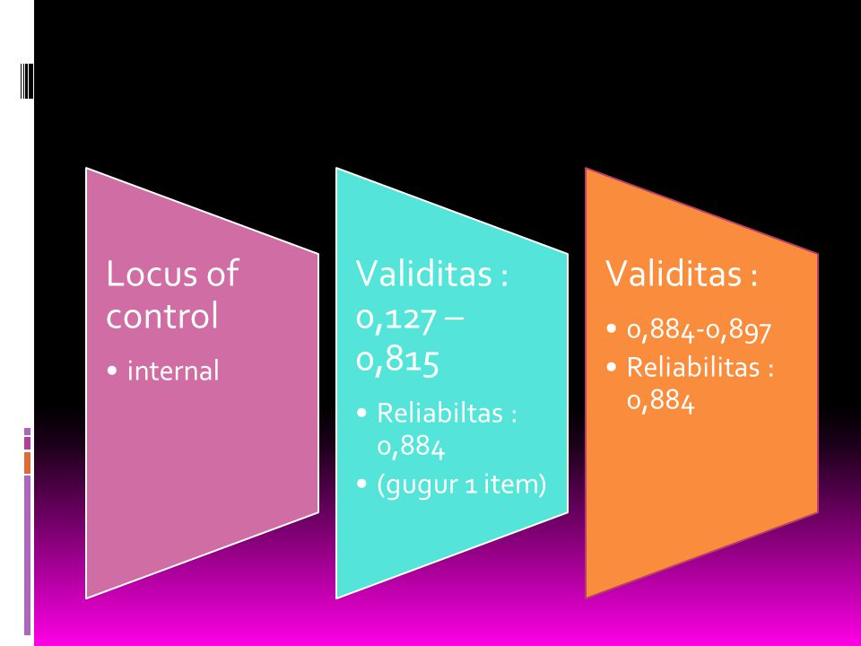 Locus of control internal Validitas : 0,127 – 0,815 Reliabiltas : 0,884 (gugur 1 item) Validitas : 0,884-0,897 Reliabilitas : 0,884