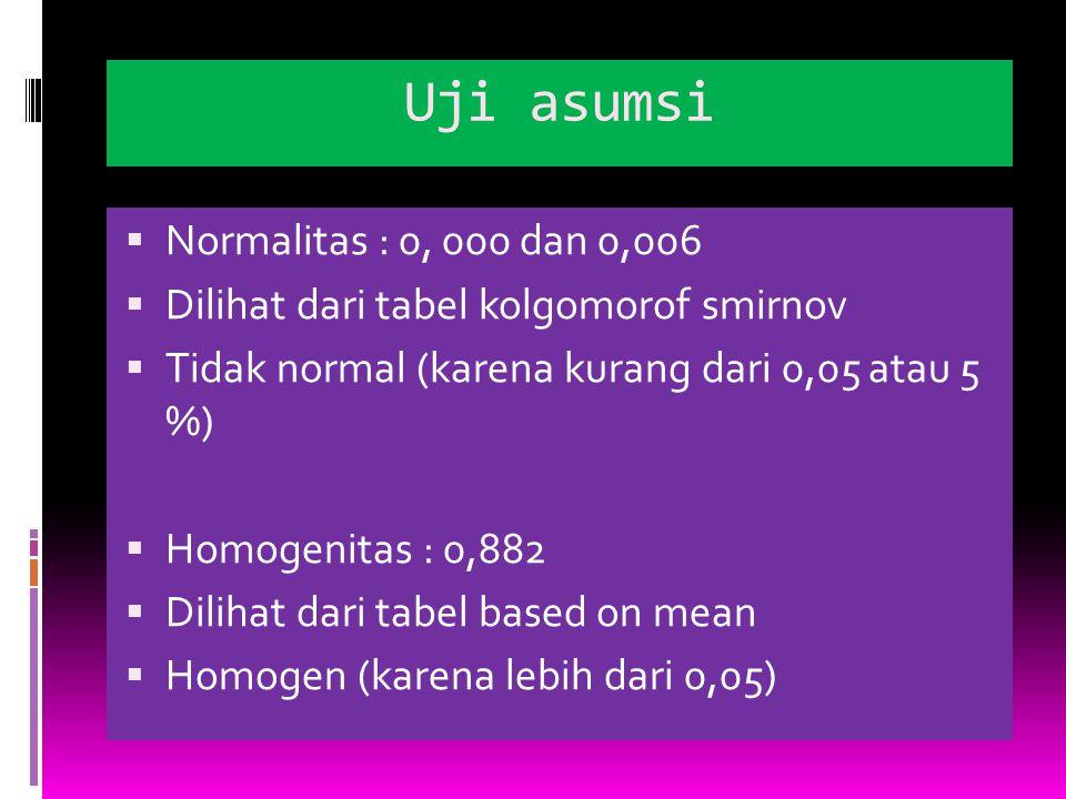 Uji asumsi  Normalitas : 0, 000 dan 0,006  Dilihat dari tabel kolgomorof smirnov  Tidak normal (karena kurang dari 0,05 atau 5 %)  Homogenitas : 0,882  Dilihat dari tabel based on mean  Homogen (karena lebih dari 0,05)