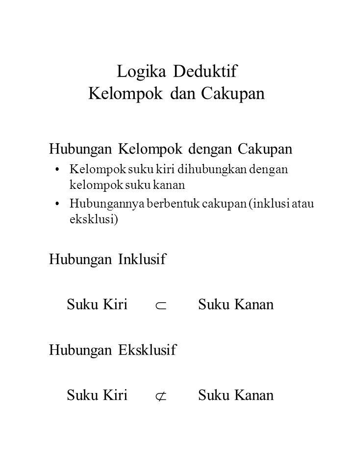 Logika Deduktif Kelompok dan Cakupan Hubungan Kelompok dengan Cakupan Kelompok suku kiri dihubungkan dengan kelompok suku kanan Hubungannya berbentuk