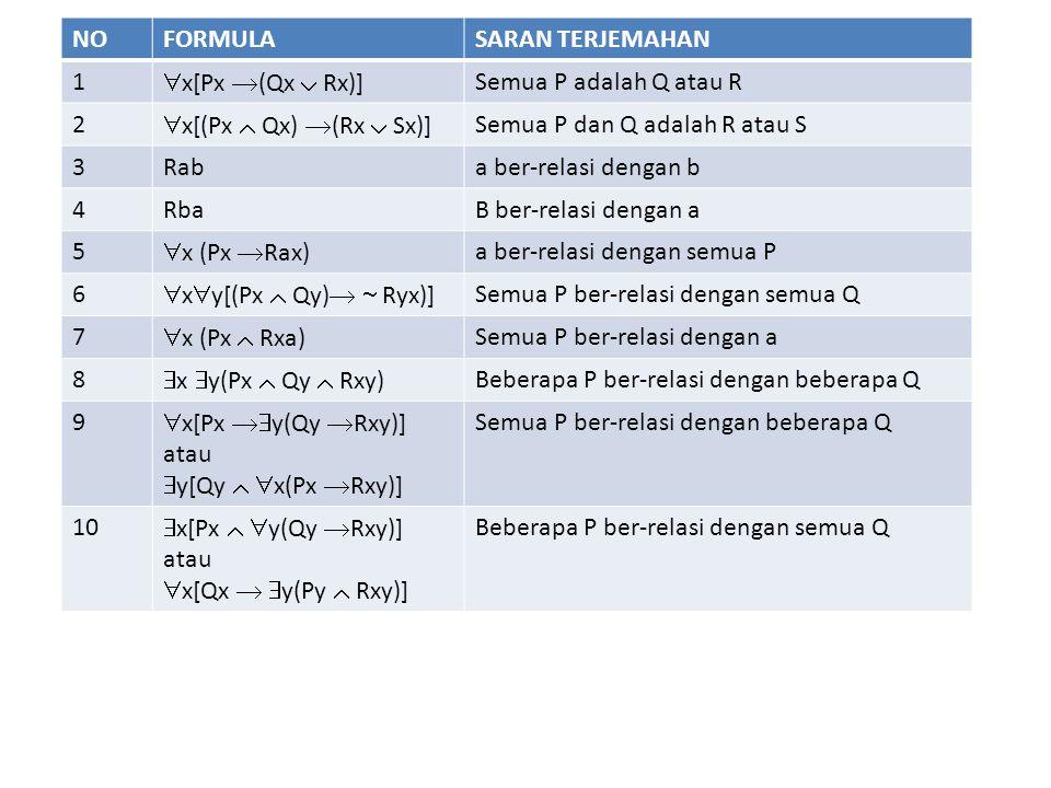 NOFORMULASARAN TERJEMAHAN 1  x[Px  (Qx  Rx)] Semua P adalah Q atau R 2  x[(Px  Qx)  (Rx  Sx)] Semua P dan Q adalah R atau S 3Raba ber-relasi dengan b 4RbaB ber-relasi dengan a 5  x (Px  Rax) a ber-relasi dengan semua P 6  x  y[(Px  Qy)   Ryx)] Semua P ber-relasi dengan semua Q 7  x (Px  Rxa) Semua P ber-relasi dengan a 8  x  y(Px  Qy  Rxy) Beberapa P ber-relasi dengan beberapa Q 9  x[Px  y(Qy  Rxy)] atau  y[Qy   x(Px  Rxy)] Semua P ber-relasi dengan beberapa Q 10  x[Px   y(Qy  Rxy)] atau  x[Qx   y(Py  Rxy)] Beberapa P ber-relasi dengan semua Q