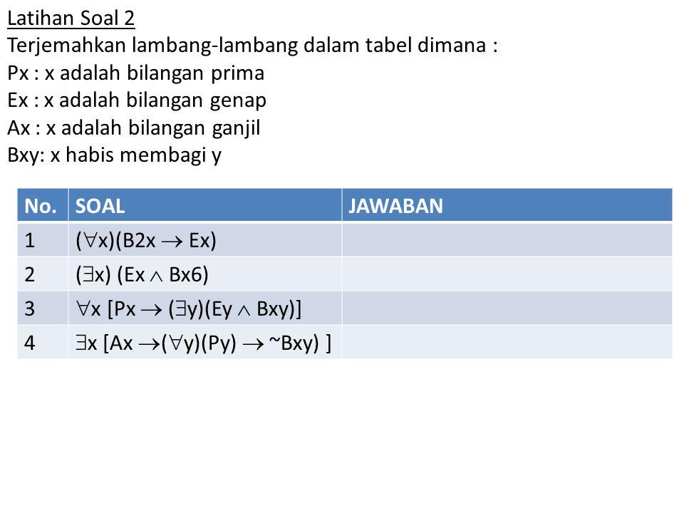 Latihan Soal 2 Terjemahkan lambang-lambang dalam tabel dimana : Px : x adalah bilangan prima Ex : x adalah bilangan genap Ax : x adalah bilangan ganjil Bxy: x habis membagi y No.SOALJAWABAN 1 (  x)(B2x  Ex) 2 (  x) (Ex  Bx6) 3  x [Px  (  y)(Ey  Bxy)] 4  x [Ax  (  y)(Py)  ~Bxy) ]