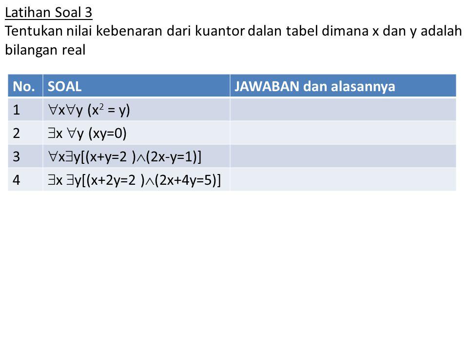 Latihan Soal 3 Tentukan nilai kebenaran dari kuantor dalan tabel dimana x dan y adalah bilangan real No.SOALJAWABAN dan alasannya 1  x  y (x 2 = y) 2  x  y (xy=0) 3  x  y[(x+y=2 )  (2x-y=1)] 4  x  y[(x+2y=2 )  (2x+4y=5)]