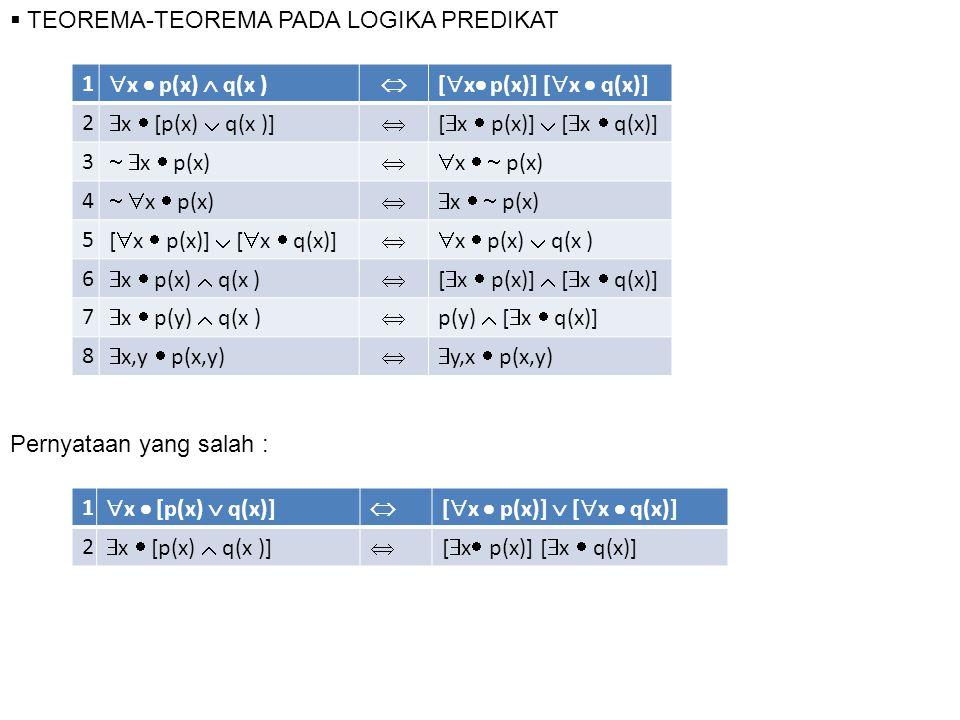  TEOREMA-TEOREMA PADA LOGIKA PREDIKAT 1  x  p(x)  q(x )  [  x  p(x)] [  x  q(x)] 2  x  [p(x)  q(x )]  [  x  p(x)]  [  x  q(x)] 3   x  p(x)  x   p(x) 4   x  p(x)  x   p(x) 5 [  x  p(x)]  [  x  q(x)]  x  p(x)  q(x ) 6  x  p(x)  q(x )  [  x  p(x)]  [  x  q(x)] 7  x  p(y)  q(x )  p(y)  [  x  q(x)] 8  x,y  p(x,y)  y,x  p(x,y) Pernyataan yang salah : 1  x  [p(x)  q(x)]  [  x  p(x)]  [  x  q(x)] 2  x  [p(x)  q(x )]  [  x  p(x)] [  x  q(x)]