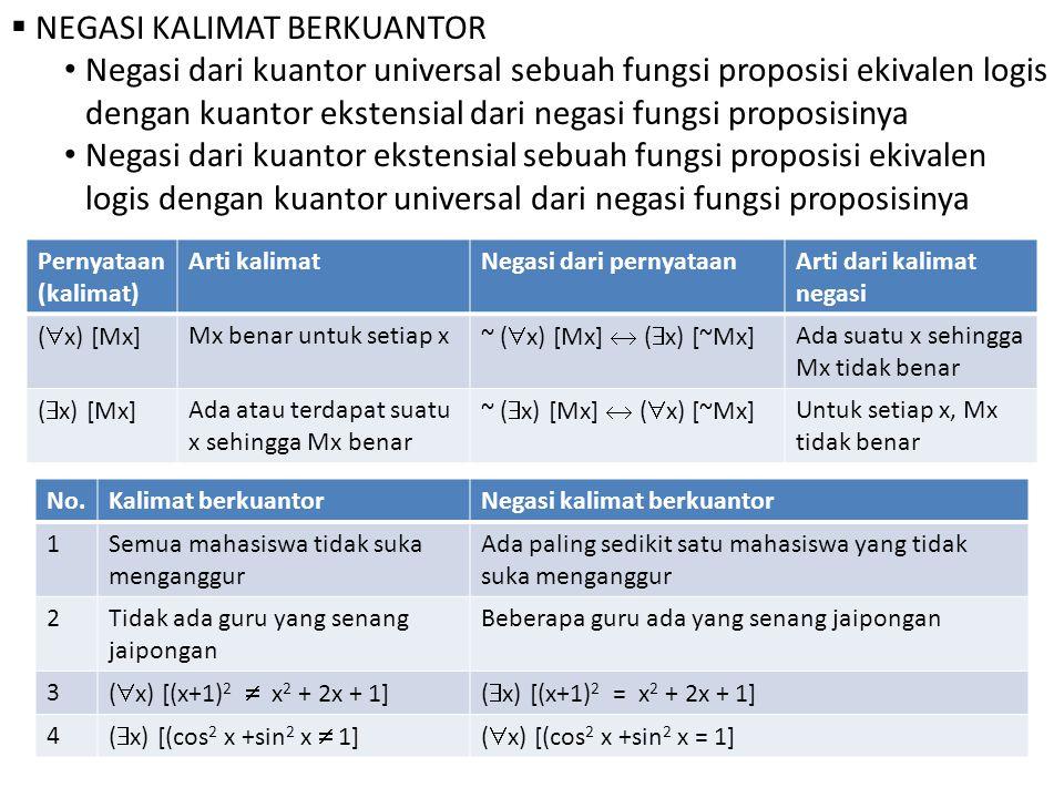  NEGASI KALIMAT BERKUANTOR Negasi dari kuantor universal sebuah fungsi proposisi ekivalen logis dengan kuantor ekstensial dari negasi fungsi proposisinya Negasi dari kuantor ekstensial sebuah fungsi proposisi ekivalen logis dengan kuantor universal dari negasi fungsi proposisinya Pernyataan (kalimat) Arti kalimatNegasi dari pernyataanArti dari kalimat negasi (  x) [Mx] Mx benar untuk setiap x ~ (  x) [Mx]  (  x) [~Mx] Ada suatu x sehingga Mx tidak benar (  x) [Mx] Ada atau terdapat suatu x sehingga Mx benar ~ (  x) [Mx]  (  x) [~Mx] Untuk setiap x, Mx tidak benar No.Kalimat berkuantorNegasi kalimat berkuantor 1Semua mahasiswa tidak suka menganggur Ada paling sedikit satu mahasiswa yang tidak suka menganggur 2Tidak ada guru yang senang jaipongan Beberapa guru ada yang senang jaipongan 3 (  x) [(x+1) 2  x 2 + 2x + 1](  x) [(x+1) 2 = x 2 + 2x + 1] 4 (  x) [(cos 2 x +sin 2 x  1](  x) [(cos 2 x +sin 2 x = 1]