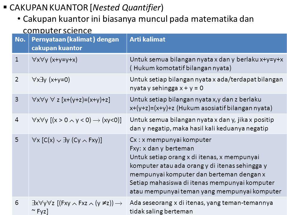  CAKUPAN KUANTOR [Nested Quantifier) Cakupan kuantor ini biasanya muncul pada matematika dan computer science No.Pernyataan (kalimat ) dengan cakupan kuantor Arti kalimat 1  x  y (x+y=y+x) Untuk semua bilangan nyata x dan y berlaku x+y=y+x ( Hukum komotatif bilangan nyata) 2  x  y (x+y=0) Untuk setiap bilangan nyata x ada/terdapat bilangan nyata y sehingga x + y = 0 3  x  y  z [x+(y+z)=(x+y)+z] Untuk setiap bilangan nyata x,y dan z berlaku x+(y+z)=(x+y)+z (Hukum asosiatif bilangan nyata) 4  x  y [(x > 0  y < 0)  (xy<0)] Untuk semua bilangan nyata x dan y, jika x positip dan y negatip, maka hasil kali keduanya negatip 5  x [C(x)   y (Cy  Fxy)] Cx : x mempunyai komputer Fxy: x dan y berteman Untuk setiap orang x di itenas, x mempunyai komputer atau ada orang y di itenas sehingga y mempunyai komputer dan berteman dengan x Setiap mahasiswa di itenas mempunyai komputer atau mempunyai teman yang mempunyai komputer 6  x  y  z [(Fxy  Fxz  (y  z))  ~ Fyz] Ada seseorang x di itenas, yang teman-temannya tidak saling berteman