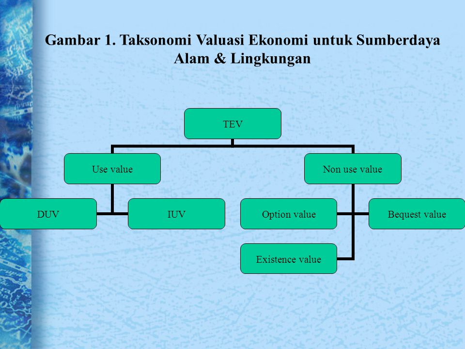 Gambar 1. Taksonomi Valuasi Ekonomi untuk Sumberdaya Alam & Lingkungan TEV Use value DUVIUV Non use value Option value Bequest value Existence value