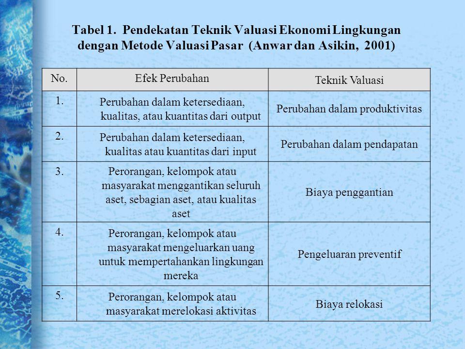 Tabel 1. Pendekatan Teknik Valuasi Ekonomi Lingkungan dengan Metode Valuasi Pasar (Anwar dan Asikin, 2001) No.Efek Perubahan Teknik Valuasi 1. Perubah
