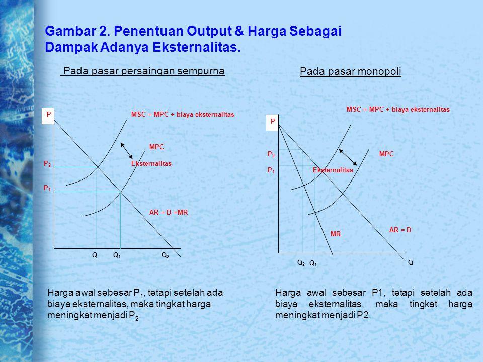 Gambar 2. Penentuan Output & Harga Sebagai Dampak Adanya Eksternalitas. Pada pasar persaingan sempurna Pada pasar monopoli Harga awal sebesar P 1, tet