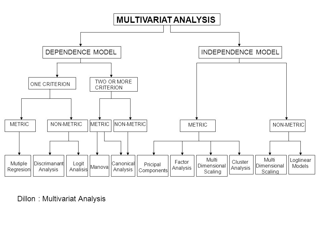 MULTIVARIAT ANALYSIS DEPENDENCE MODELINDEPENDENCE MODEL ONE CRITERION TWO OR MORE CRITERION METRICNON-METRIC Mutiple Regresion Discrimanant Analysis L