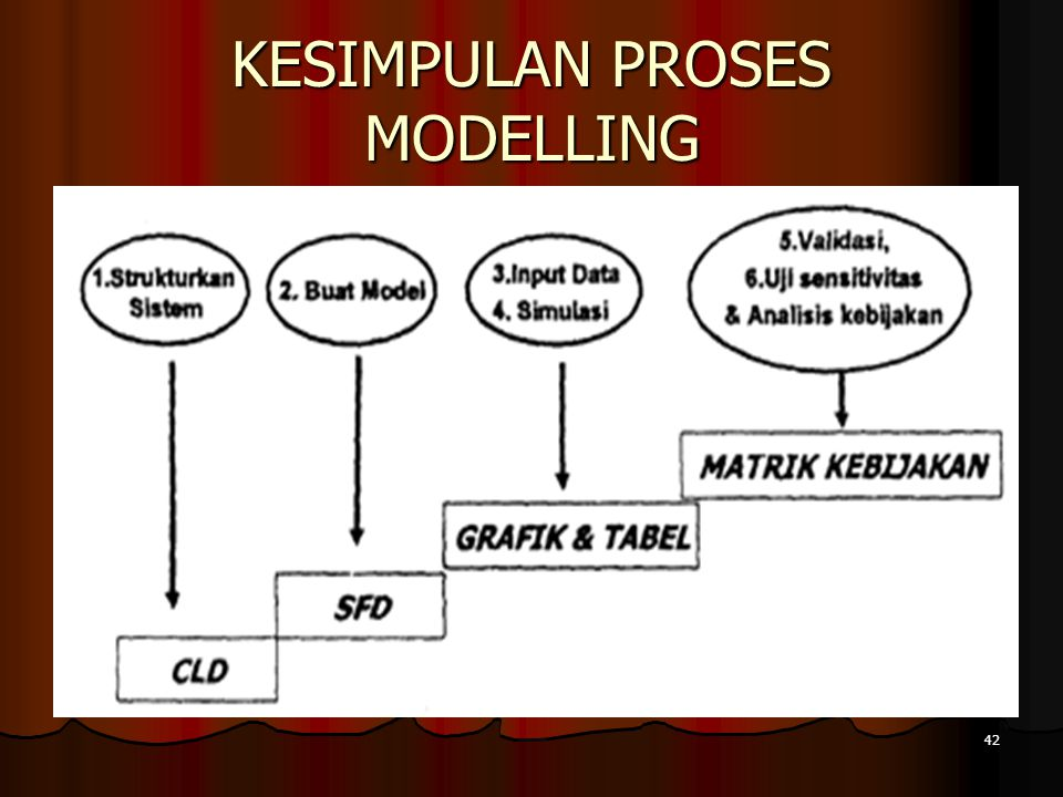 KESIMPULAN PROSES MODELLING 42