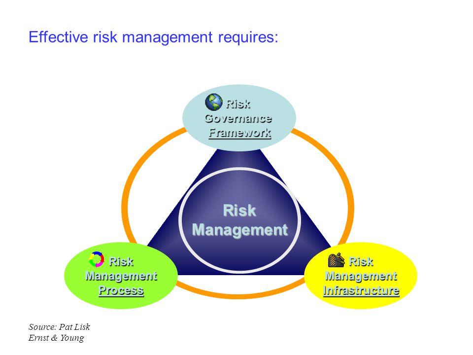 Effective risk management requires:RiskGovernanceFrameworkRiskManagementInfrastructureRiskManagementProcess RiskManagement Source: Pat Lisk Ernst & Yo