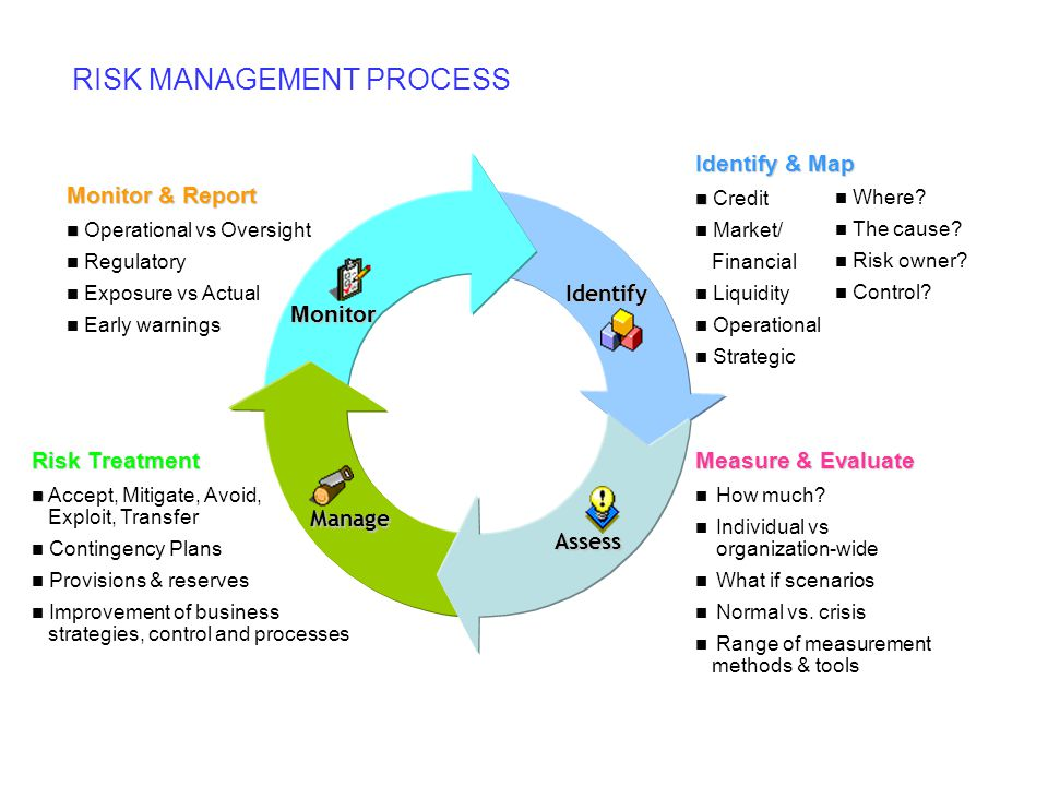 Identify Assess Manage Monitor Identify & Map Credit Market/ Financial Liquidity Operational Strategic Where? The cause? Risk owner? Control? Measure