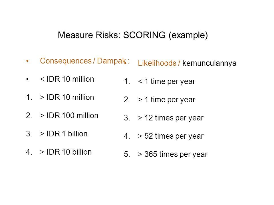 Consequences / Dampak : < IDR 10 million 1.> IDR 10 million 2.> IDR 100 million 3.> IDR 1 billion 4.> IDR 10 billion Likelihoods / kemunculannya 1.< 1