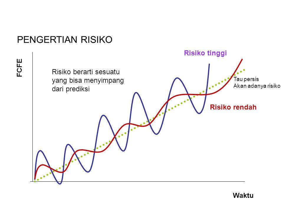 Risiko berarti sesuatu yang bisa menyimpang dari prediksi FCFE Waktu Risiko tinggi Risiko rendah PENGERTIAN RISIKO Tau persis Akan adanya risiko