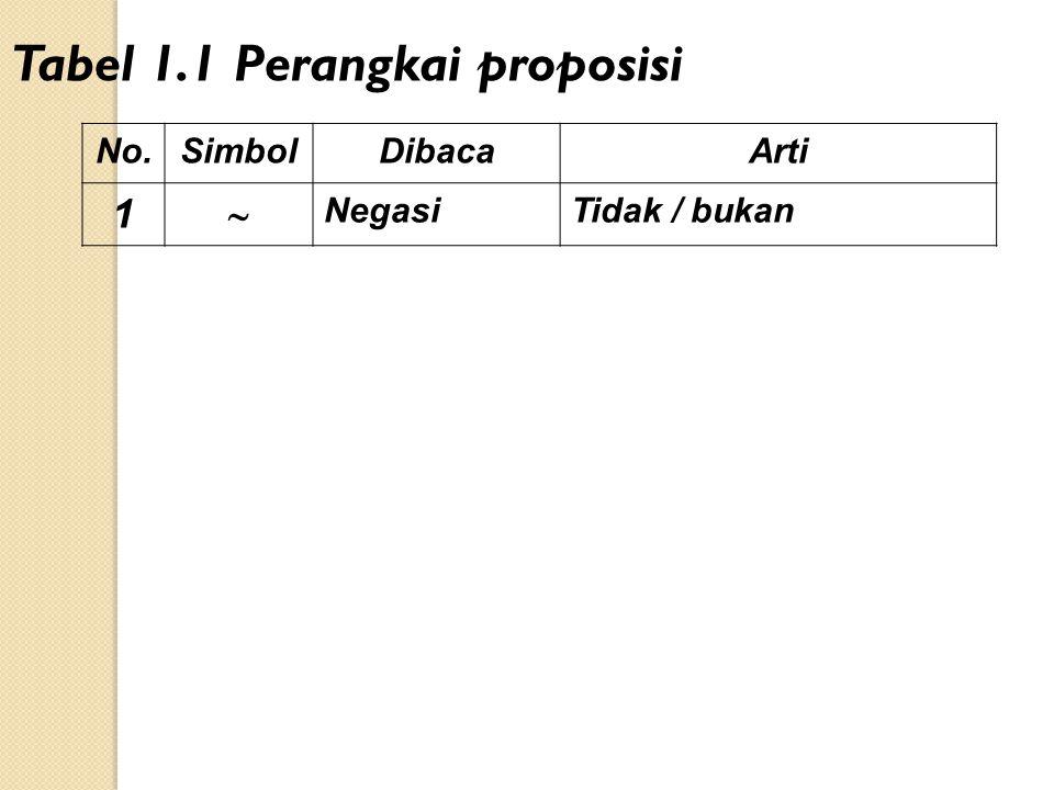 No.SimbolDibacaArti 1  NegasiTidak / bukan Tabel 1.1 Perangkai proposisi