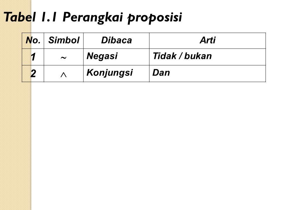 No.SimbolDibacaArti 1  NegasiTidak / bukan 2  KonjungsiDan Tabel 1.1 Perangkai proposisi